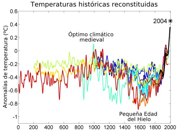 Dendrocronología aplicada a la arqueología de la Edad Moderna en Escocia. Historia de una catástrofe climática